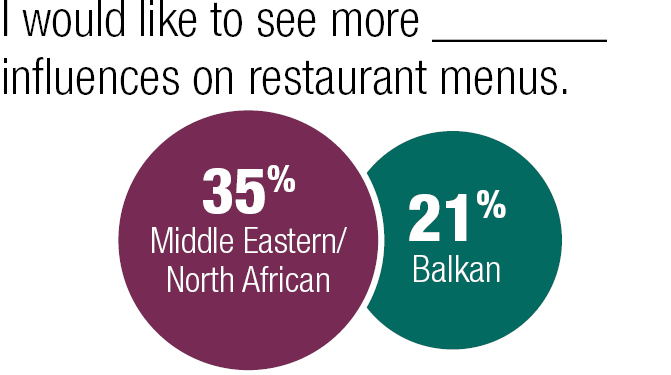 I would like to see more Middle Eastern/North African or Balkan influences on restaurant menus.