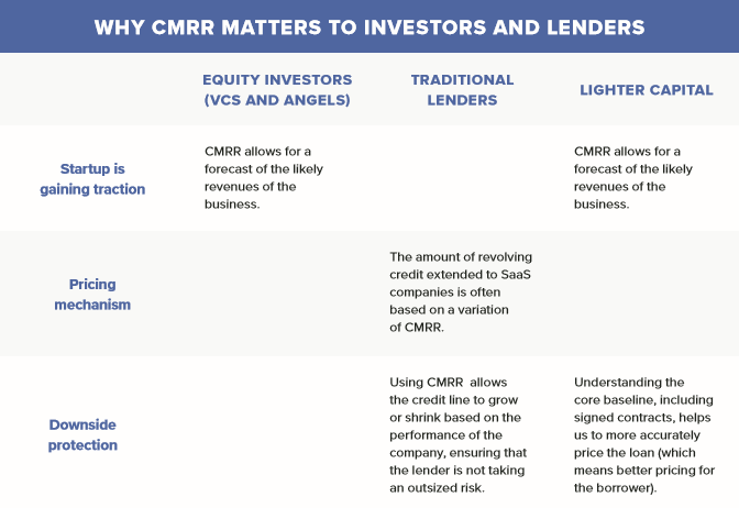 Why CMRR Matters to Investors and Lenders