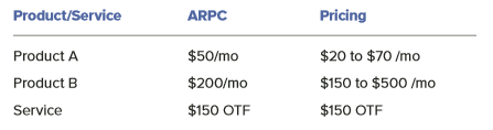 ARPC products services pricing