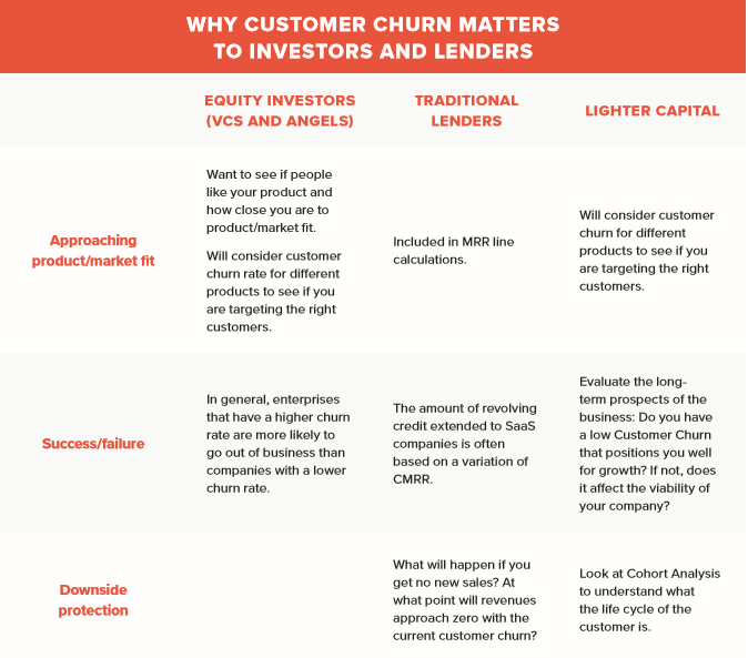 Why Customer Churn matters to investors