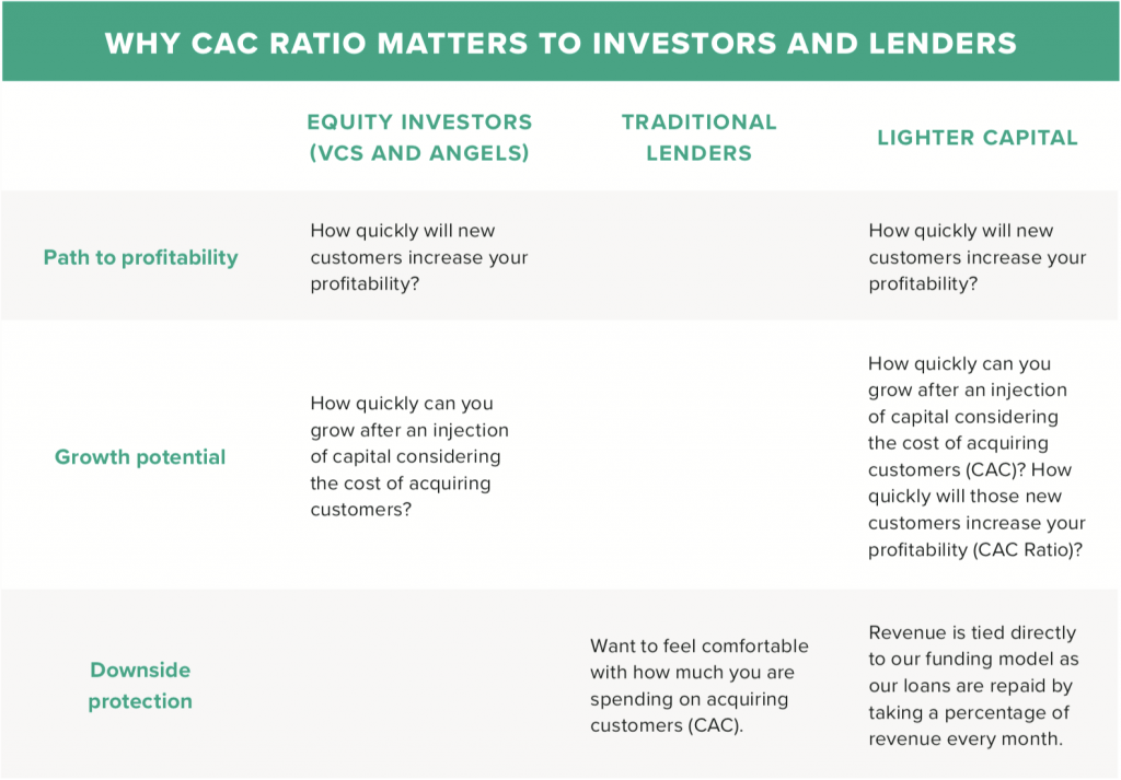 Why CAC Ratio matters to investors and lenders