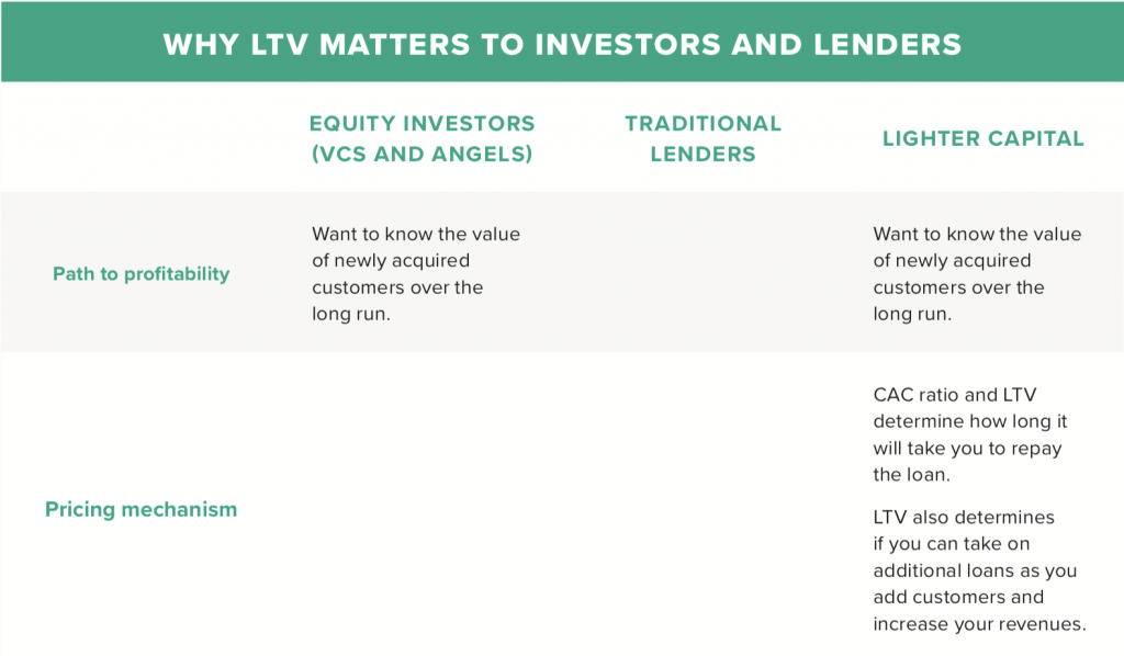 Why LTV matters to investors and lenders