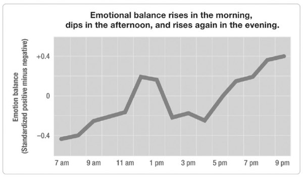 Emotional balance rises in the morning, dips in the afternoon, and rises again in the evening.