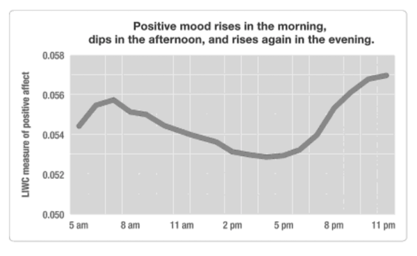 Positive mood rises in the morning, dips in the afternoon, and rises again in the evening.