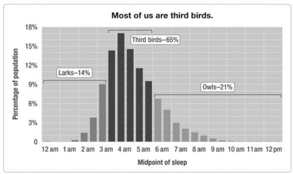 Sleep pattern midpoints