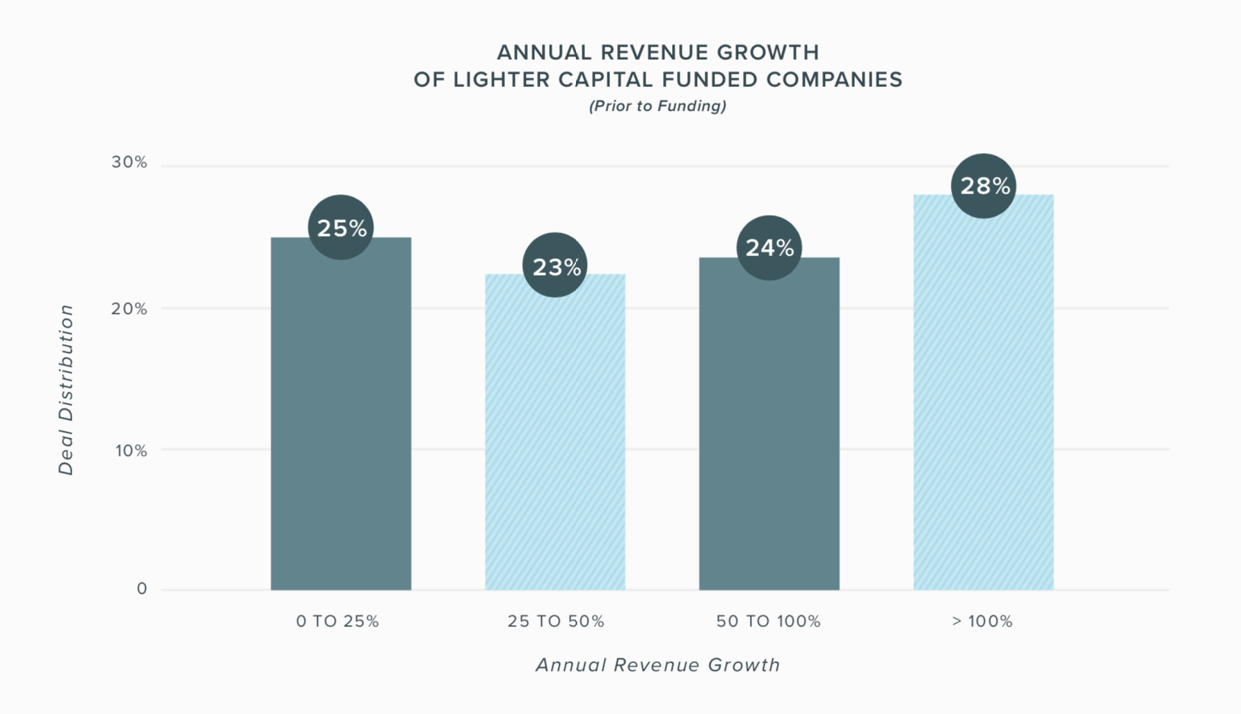 Annual Revenue Growth of Lighter Capital Funded Companies Pre-Funding