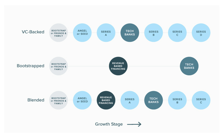 Funding options by stage of growth