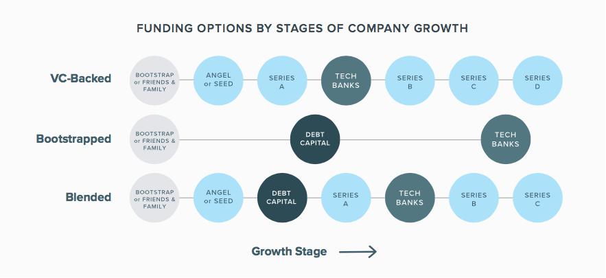 Startup Funding Options