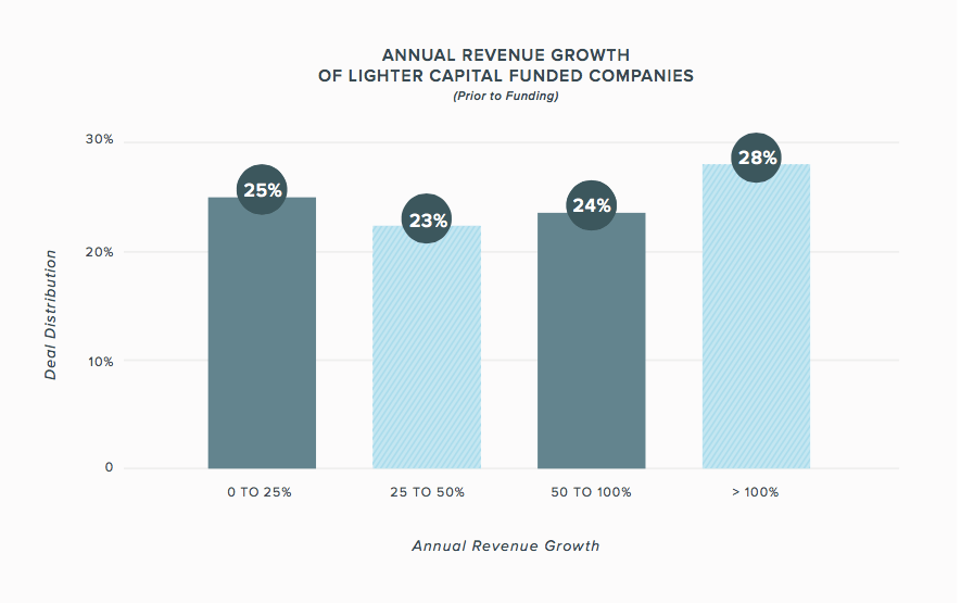 Annual revenue growth Lighter Capital funded companies