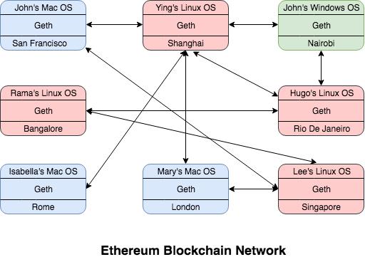 geth-network
