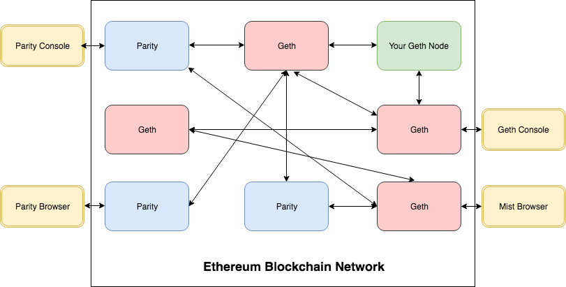 geth-parity-network