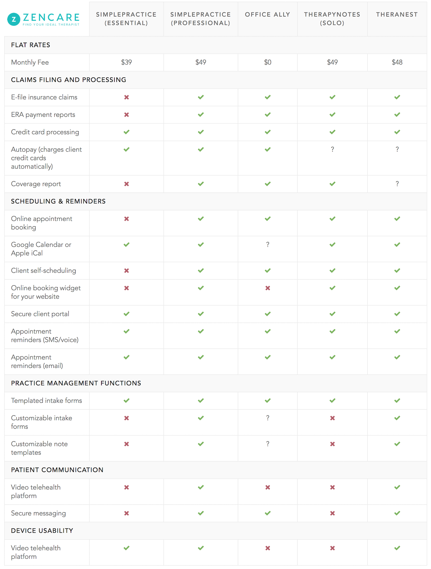 therapist billing practice management software comparison cheatsheet